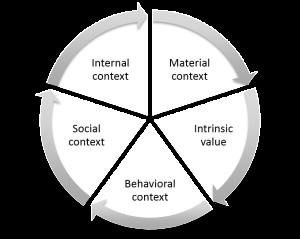 Behavioral_contexts